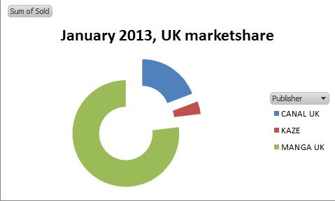 UK 2013 jan anime marketshare