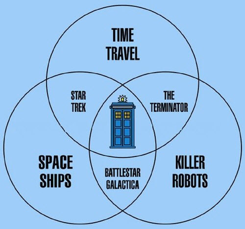 The Doctor Who Venn Diagram And The Microsoftbing Connection