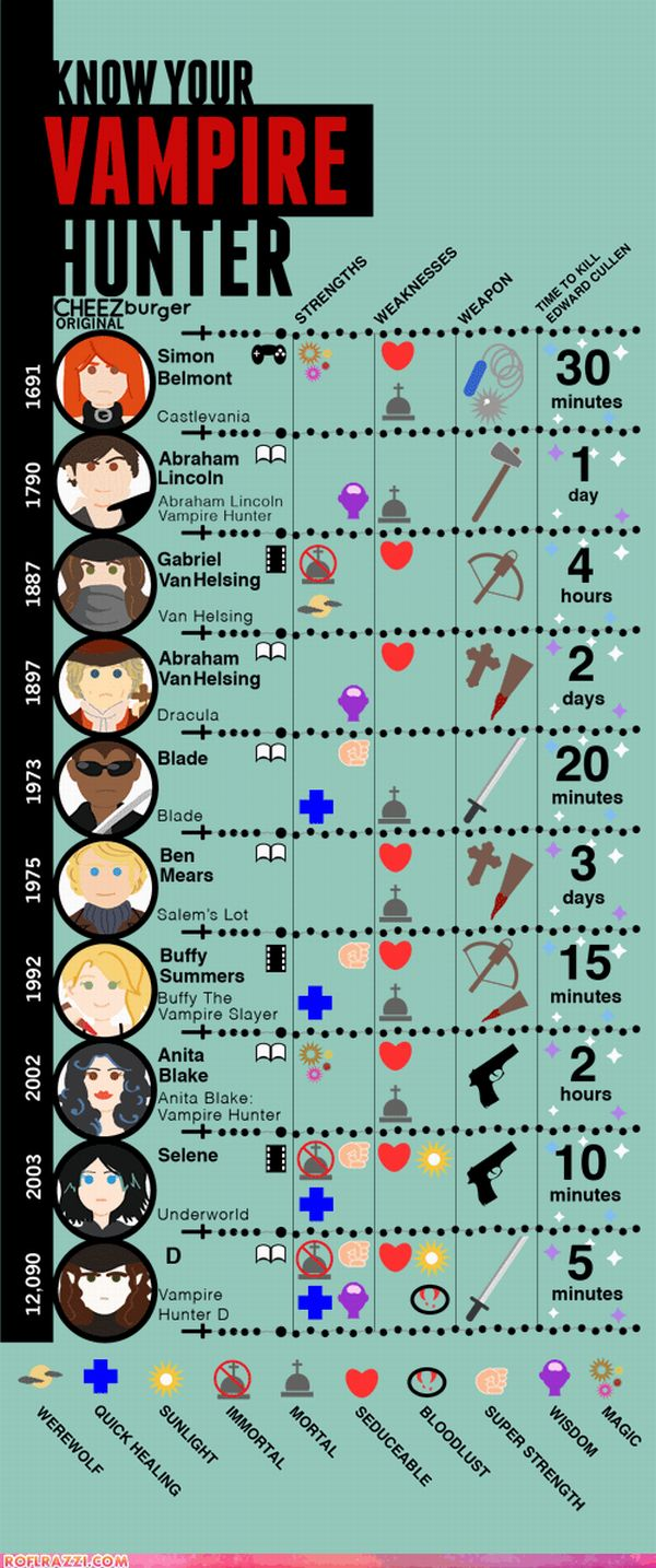 Know Your Vampire Hunter
