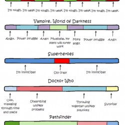 The anatomy of RPG adventures