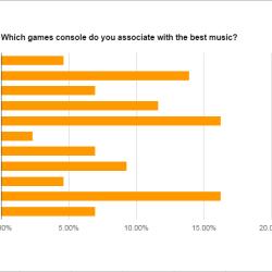 No room for nostalgia as gamers prefer modern consoles for music