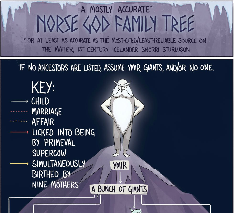 A Mostly Accurate Norse God Family Tree [infographic]