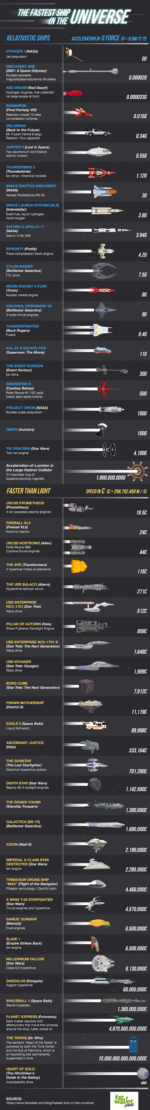 sci-speed-full