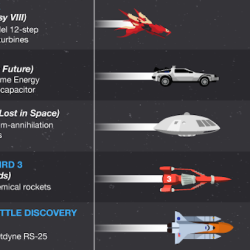 Can you guess the results? The fastest sci-fi spaceships of all time! [infographic]