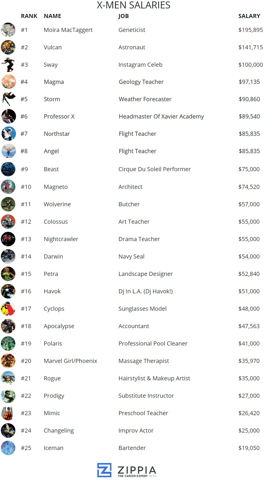 x-men-salaries