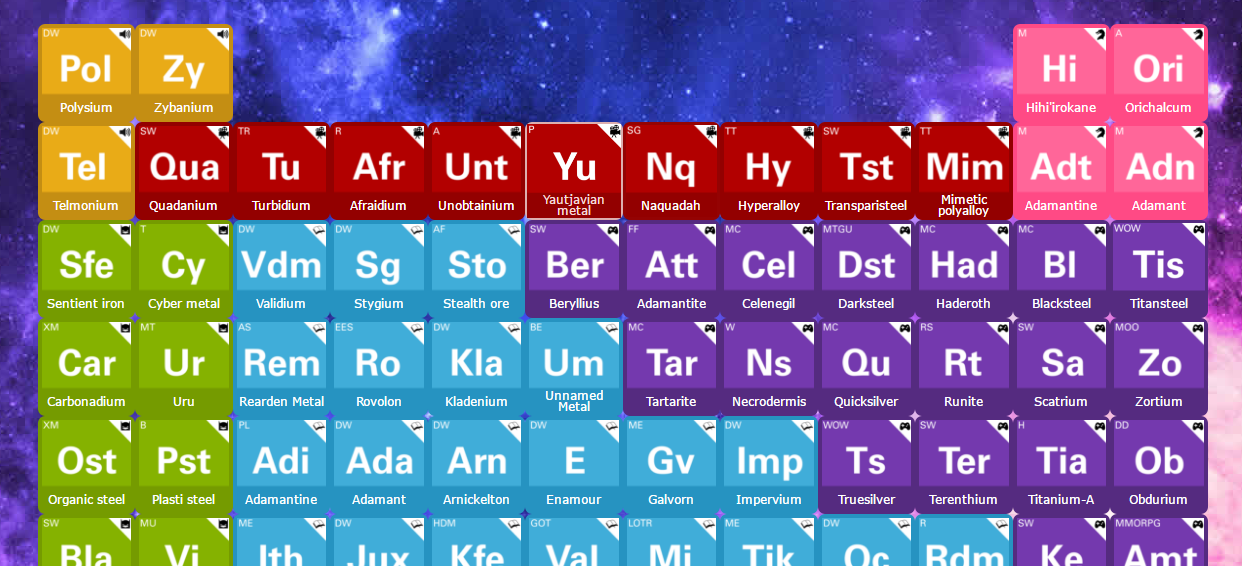Interactive periodic table of fictional metals urtaz Gallery