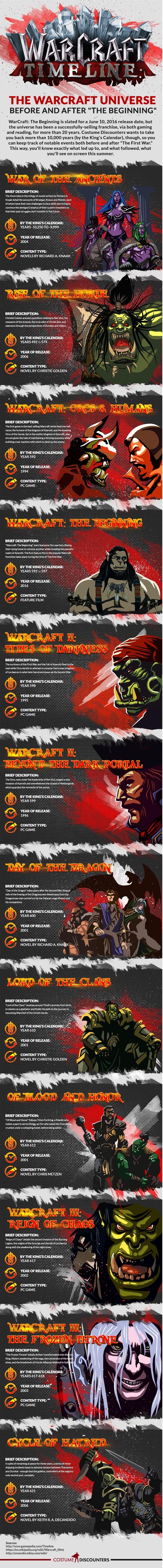 WarCraft-Timeline-Infographic-4