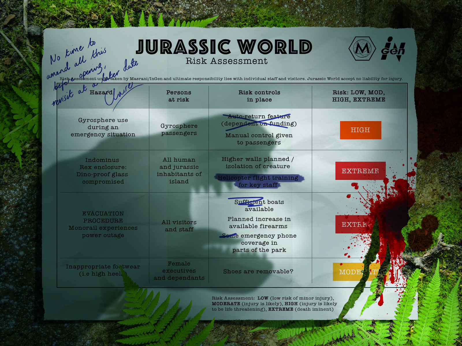 Jurassic World Risk Assessment