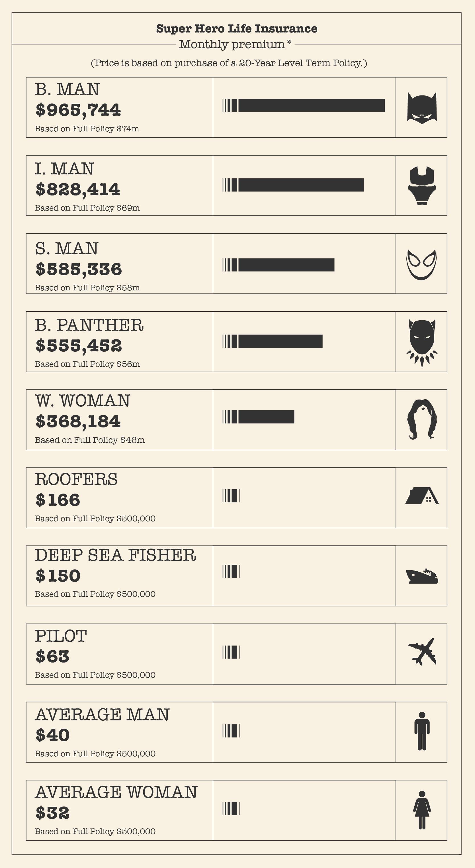 Superhero life insurance infographic
