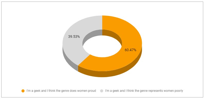 Superhero stats - geeks