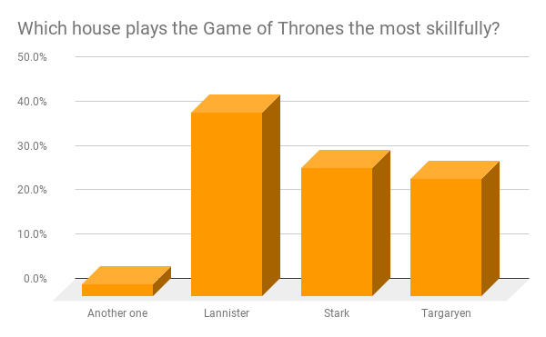 Which house plays the Game of Thrones the most skillfully?