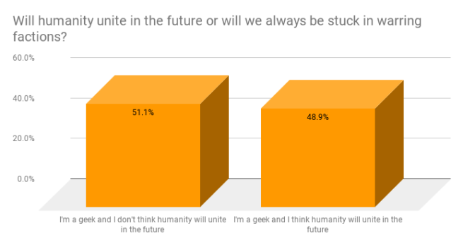 Will humanity unite? Geek stats