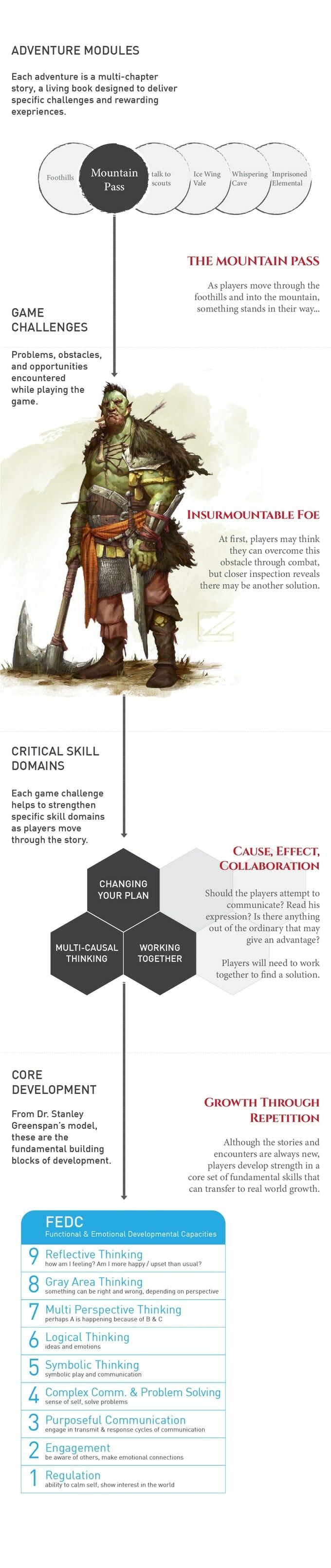 FEDC framework