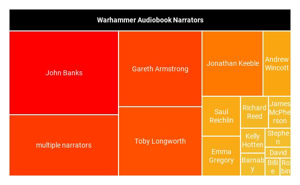 Warhammer audiobooks by narrator
