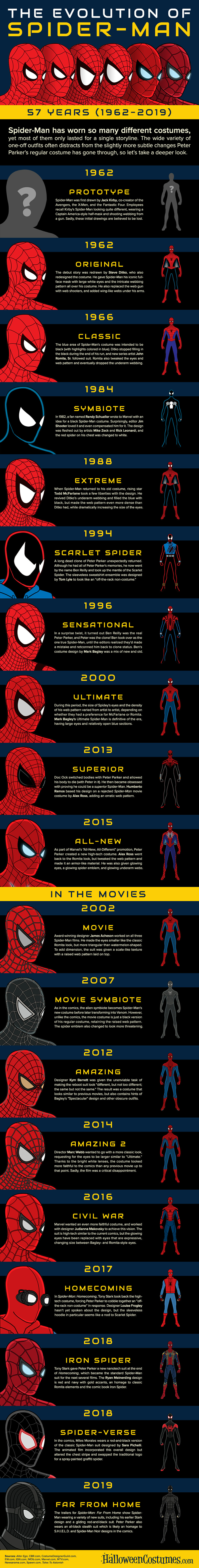 57 years of different Spider-man costumes