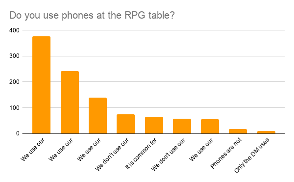 Do you use a smartphone while roleplaying? Most do.