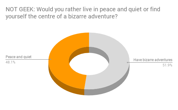 48% of non-geeks want peace and quiet